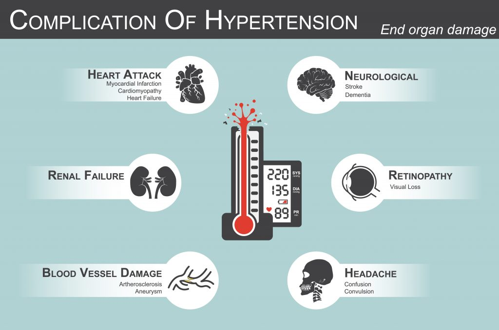 complication-of-hypertension-infographic