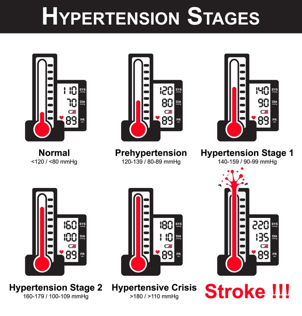 hypertension-stages-infographic