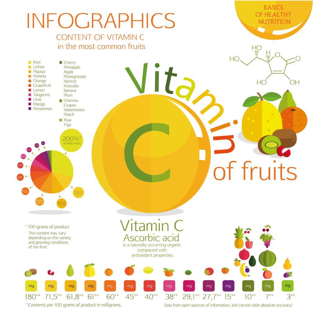 vitamin-c-infographic