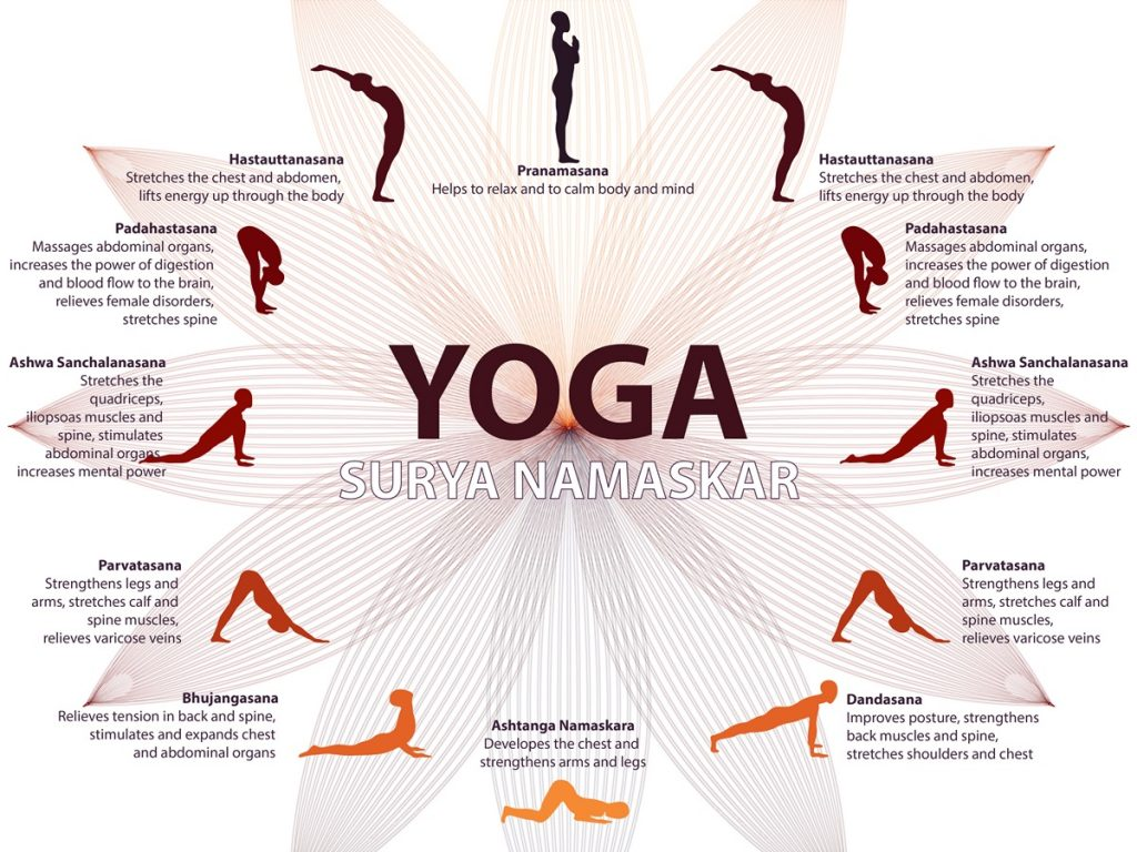 yoga-surya-namaskar-benefits-infographic