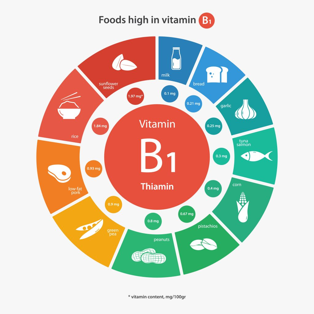 foods-that-are-high-in-vitamin-b1