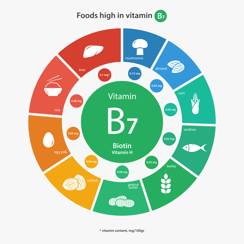 good-food-sources-of-vitamin-b7-biotin