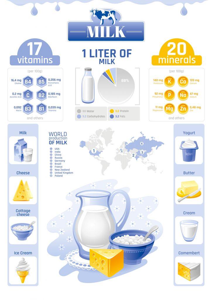 milk-infographic