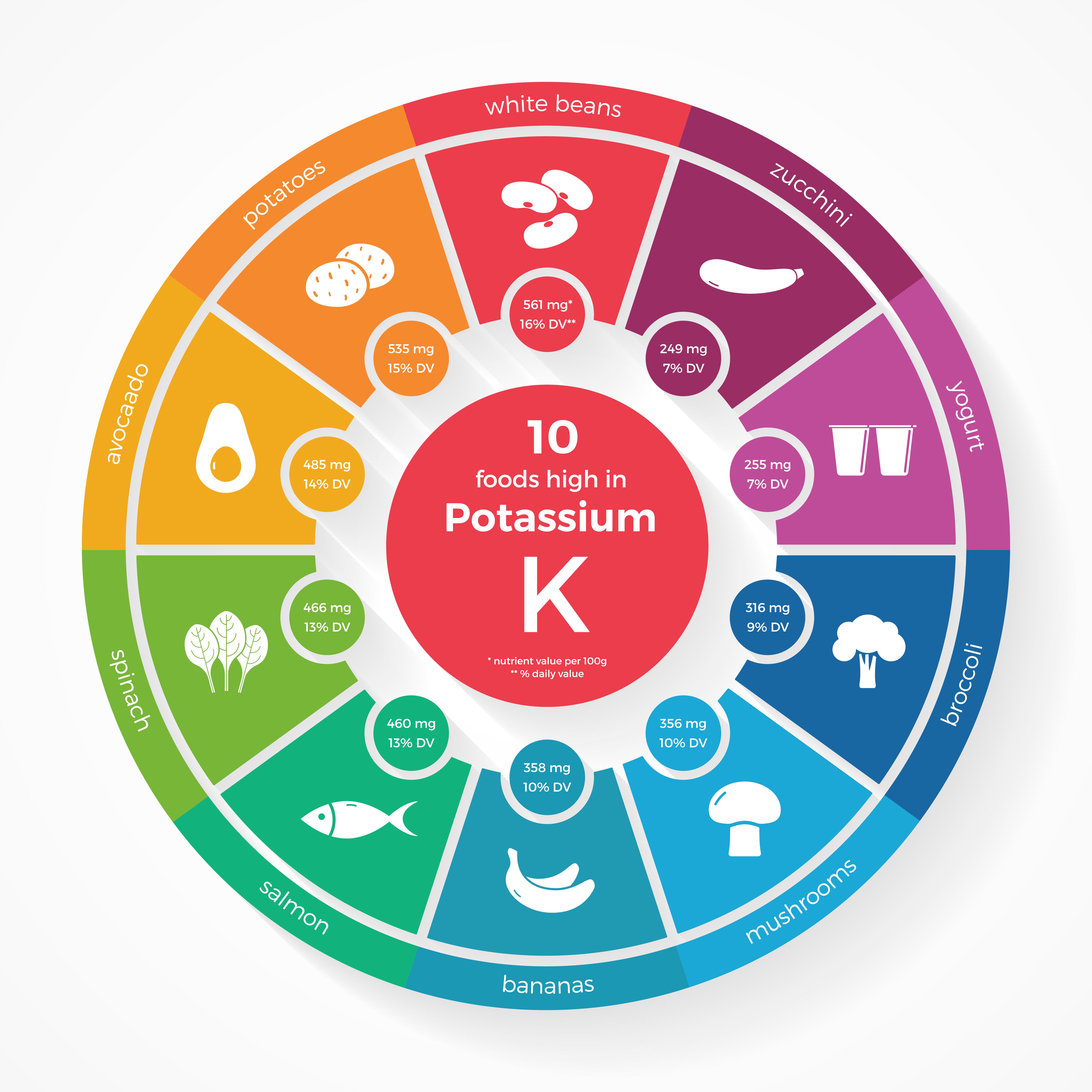 Potassium (K) Health Benefits, Side Effects, Sources