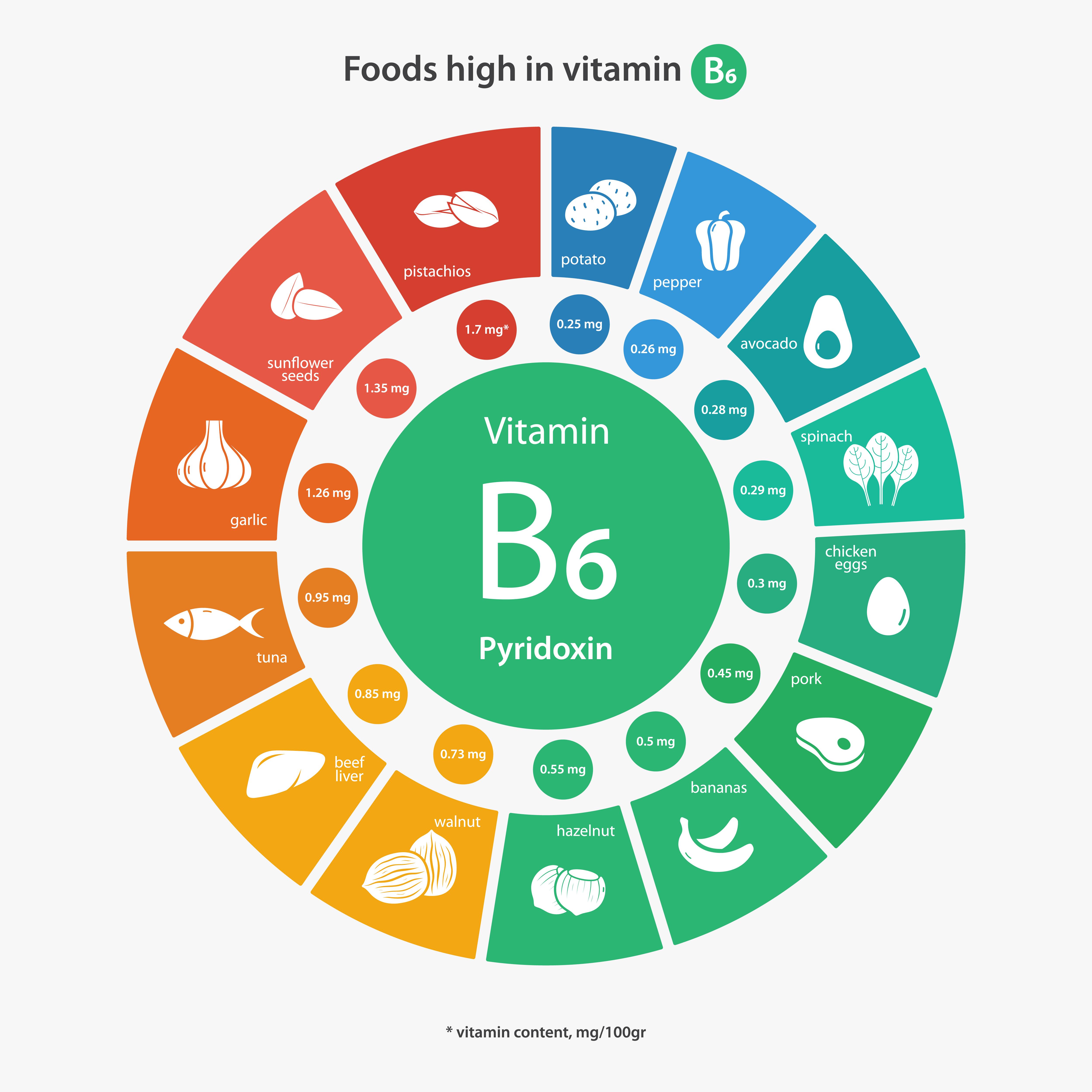 List Of Foods High In Vitamin B