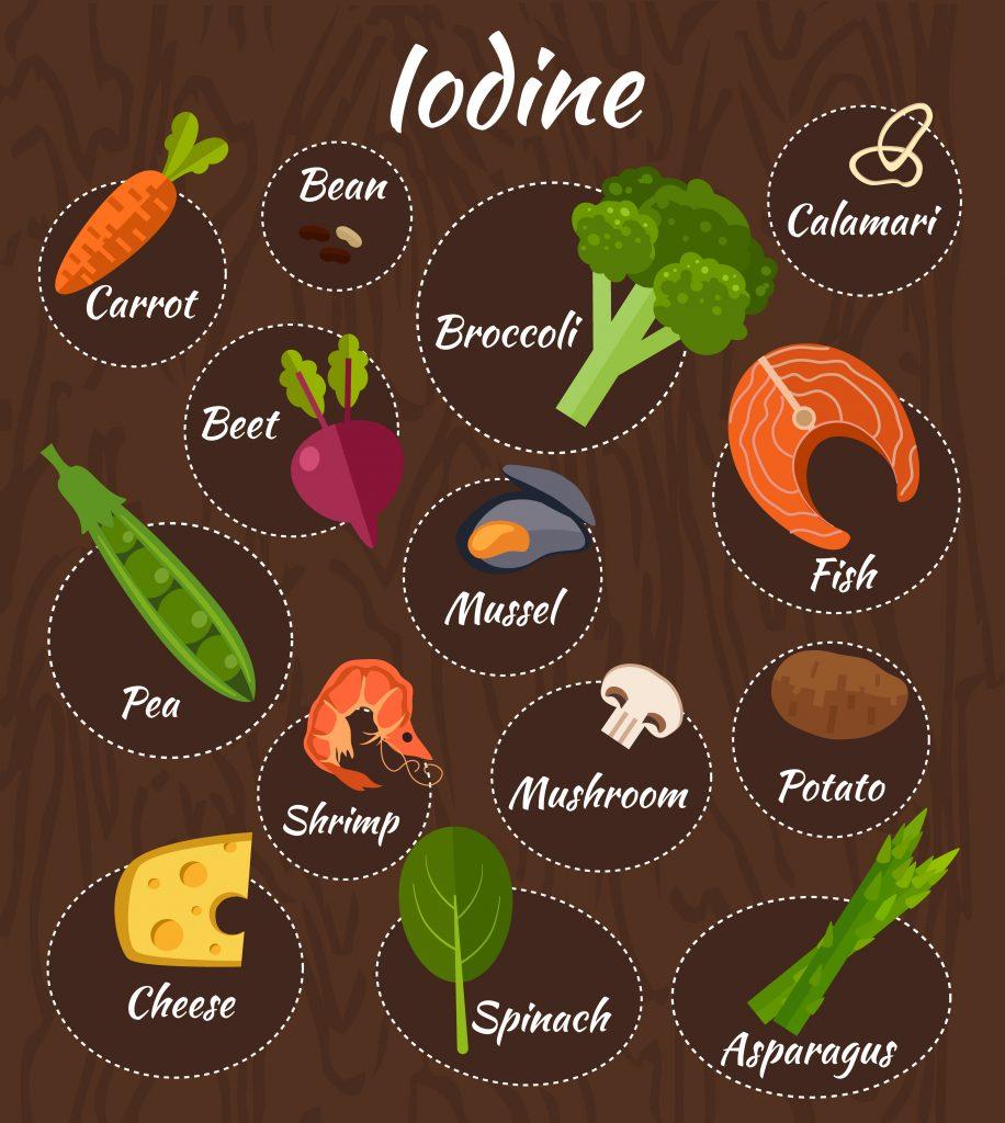 sources-of-iodine