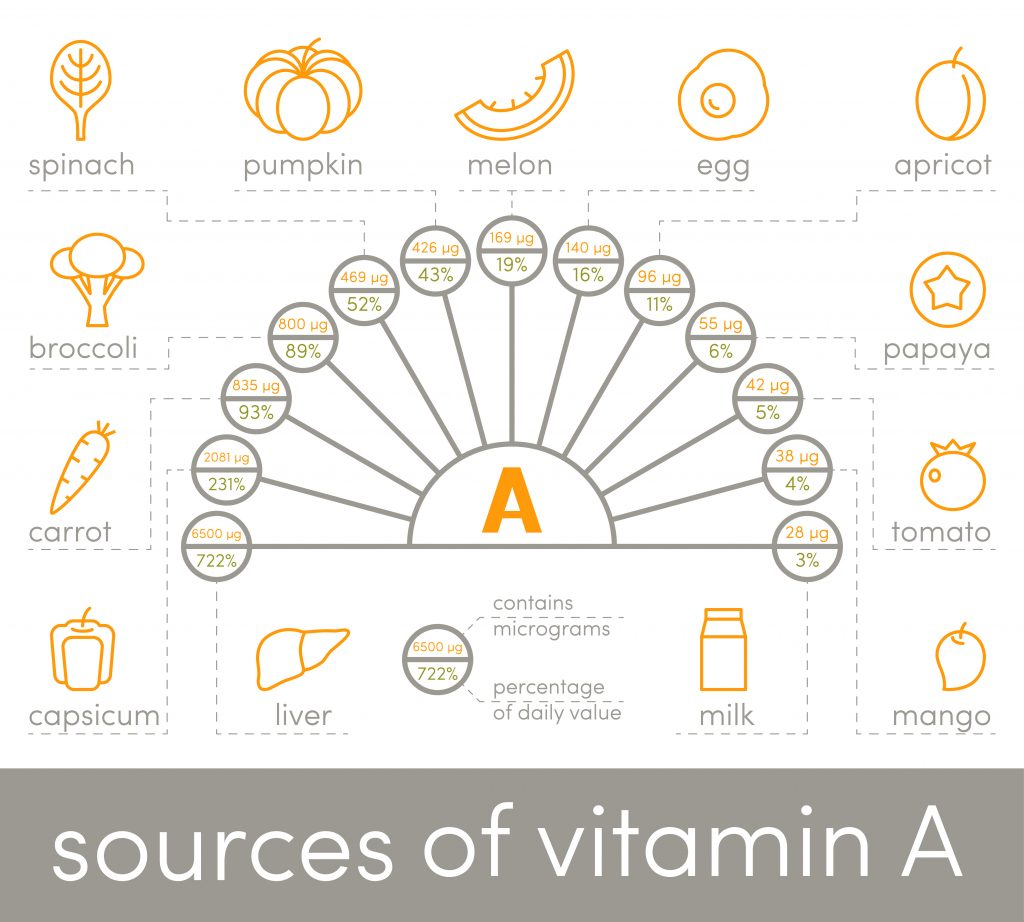 sources-of-vitamin-a-infographic
