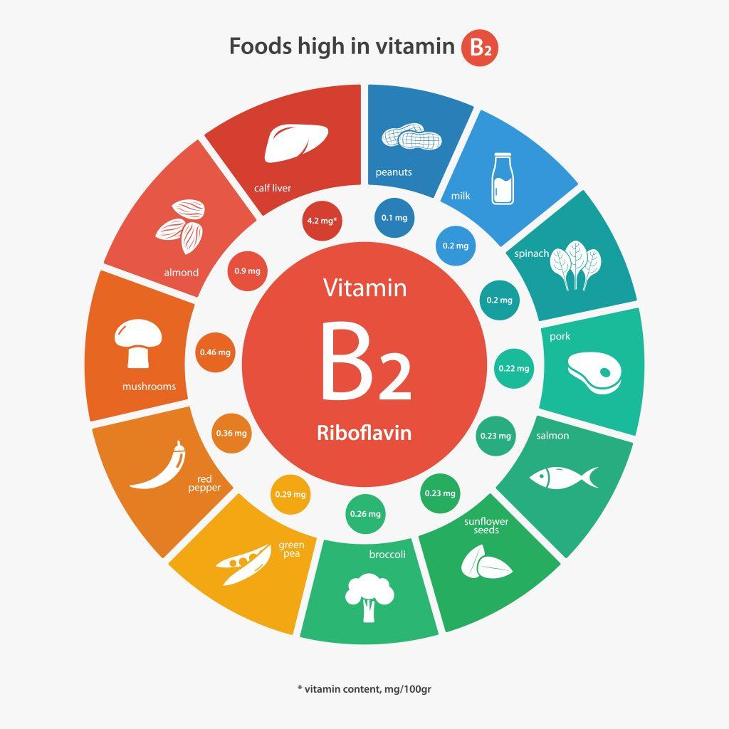 vitamin-b2-riboflavin-infographic