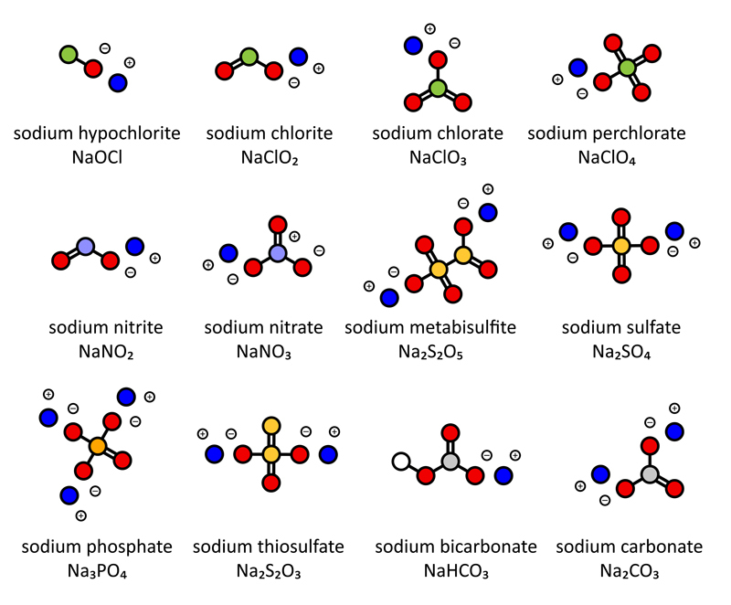 different-forms-of-sodium