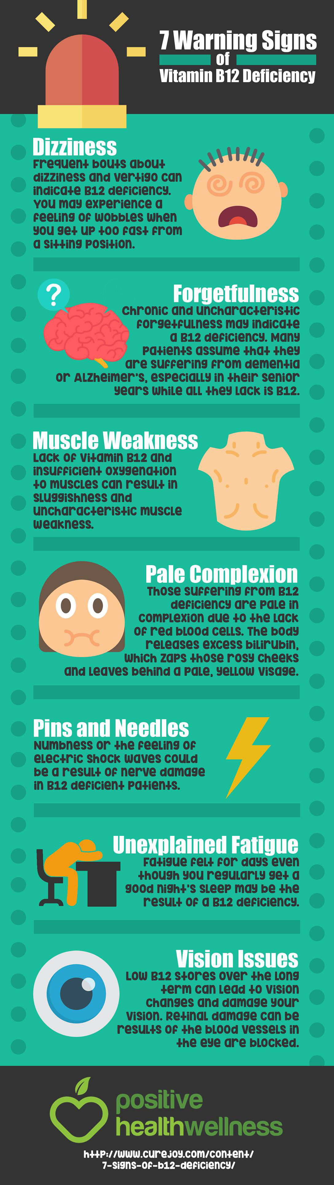 Vitamin B12 Deficiency Infographic