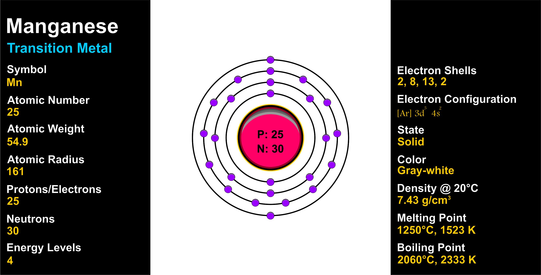 Manganese Atomic Number