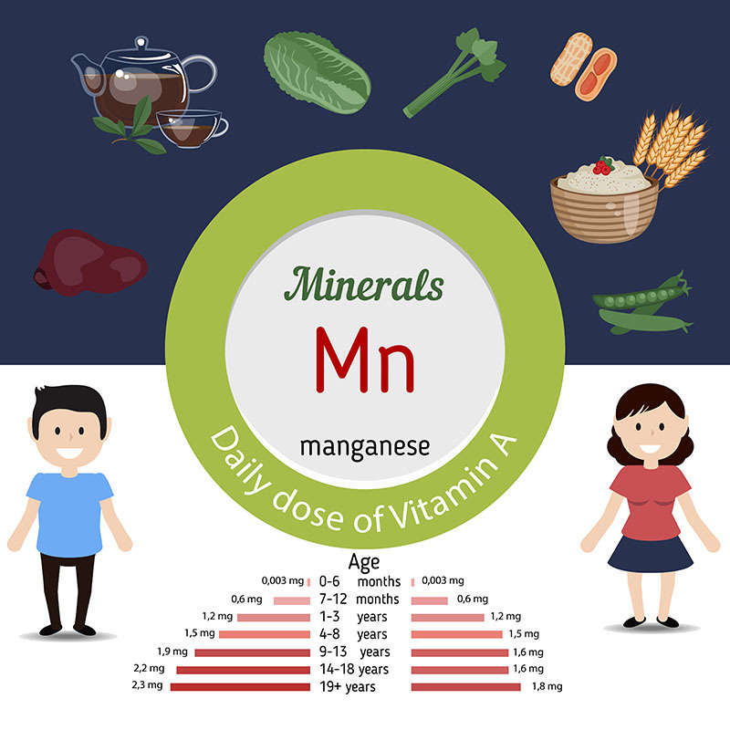 Manganese daily recommended intake
