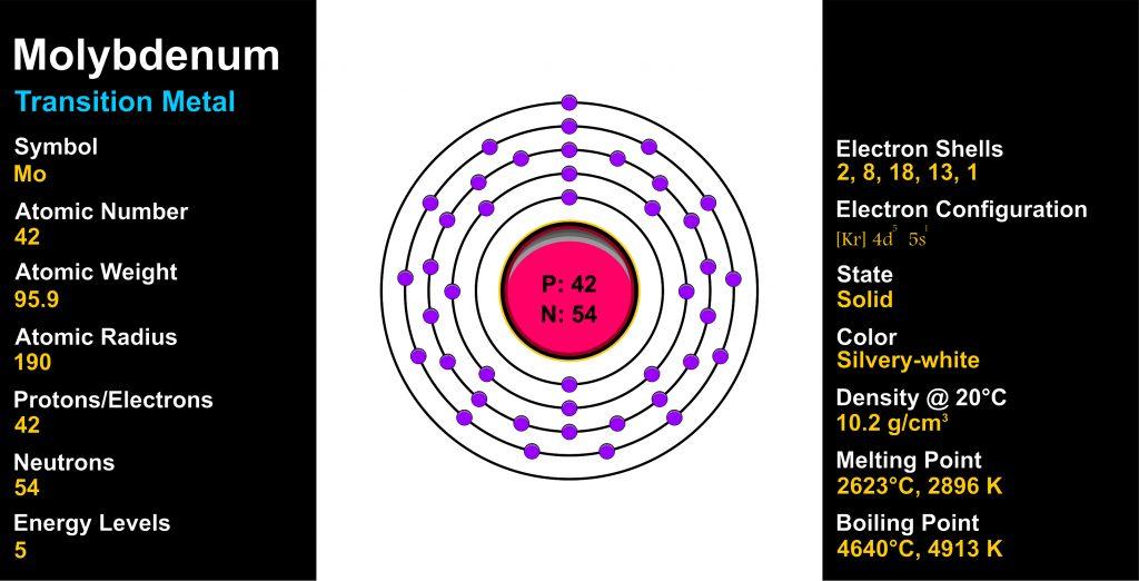 Molybdenum Atomic number
