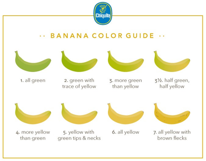 Banana Color Guide