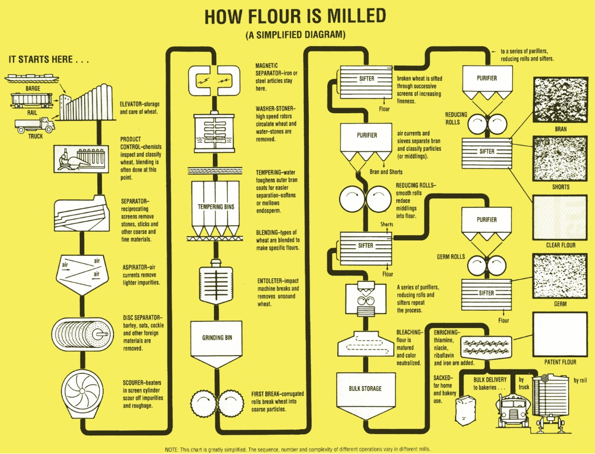 How Flour is Milled Infographic