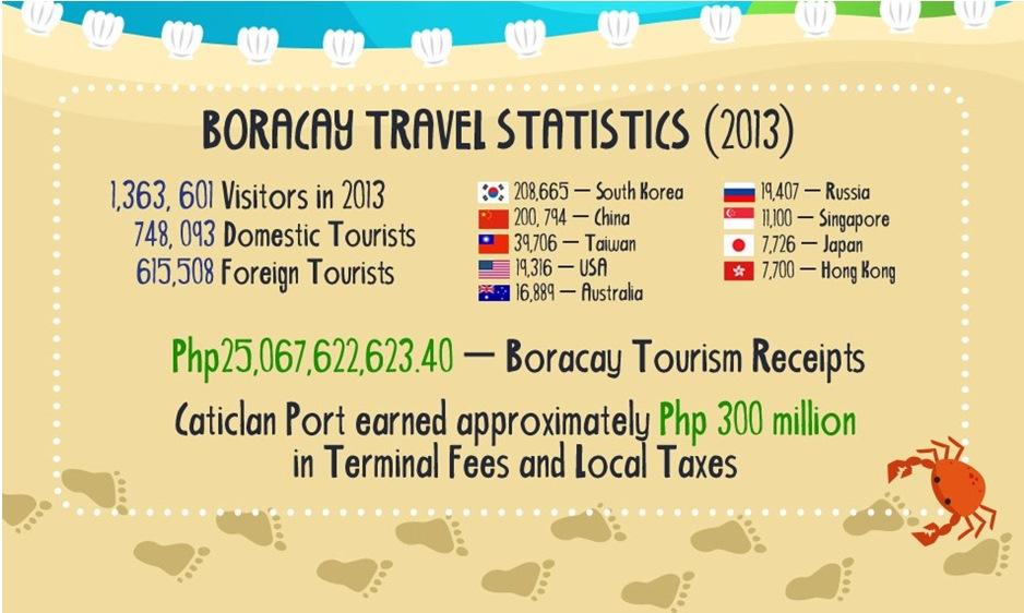 Boracay Travel Statistics (2013) - Infographic Image #7