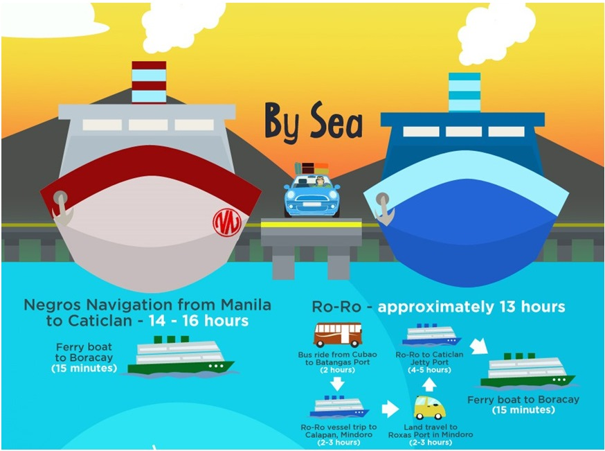Getting to Boracay by Sea - Infographic Image #5