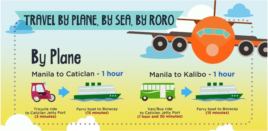 Transport to get to Boracay - Infographic Image #4